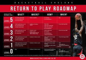 return-to-play-roadmap-03-08-20